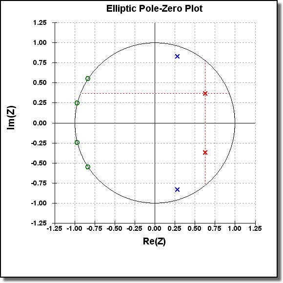 Pole-Zero Plot